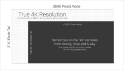 Illustration of the size differences between a true 4K image sensor and how much smaller are the sensors on Aukey, Rexing and Rove's cameras
